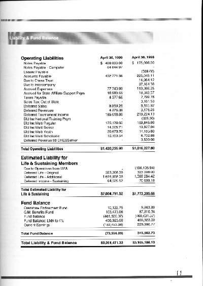 Liabilities Side, USCF Balance Sheet